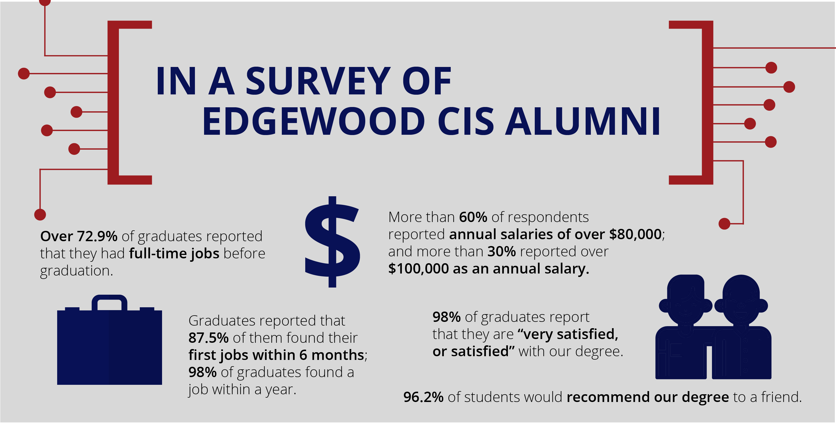 In a survey of Edgewood CIS Alumni